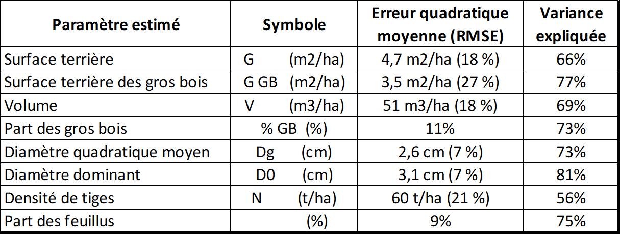 Incertitudes statistiques du calage de la dendrométrie pour un inventaire par lidar. FORESTYS