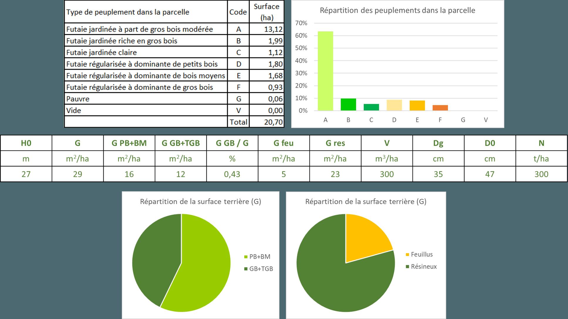 Inventaire lidar : statistiques pour une parcelle. FORESTYS