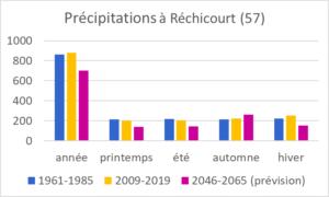 Évolution des précipitations